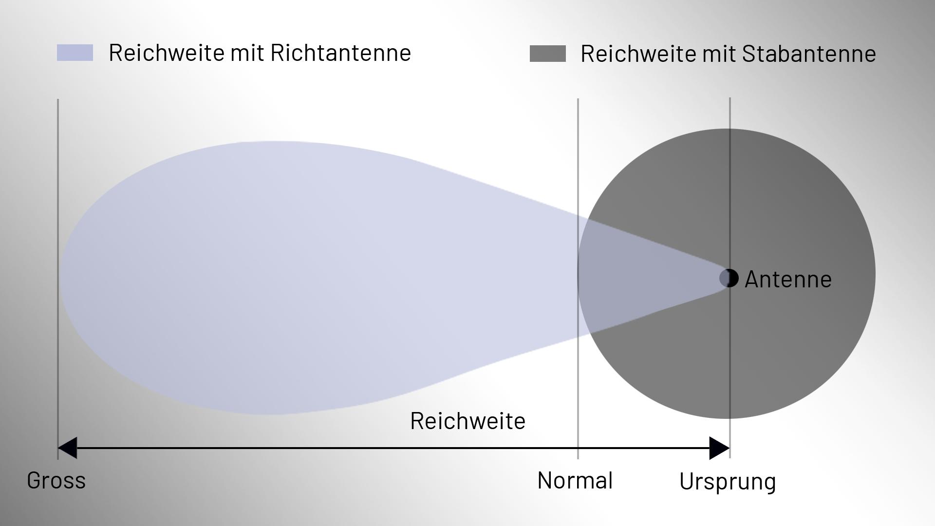 Unterschied der Reichweite einer Richtantenne und einer Stabantenne