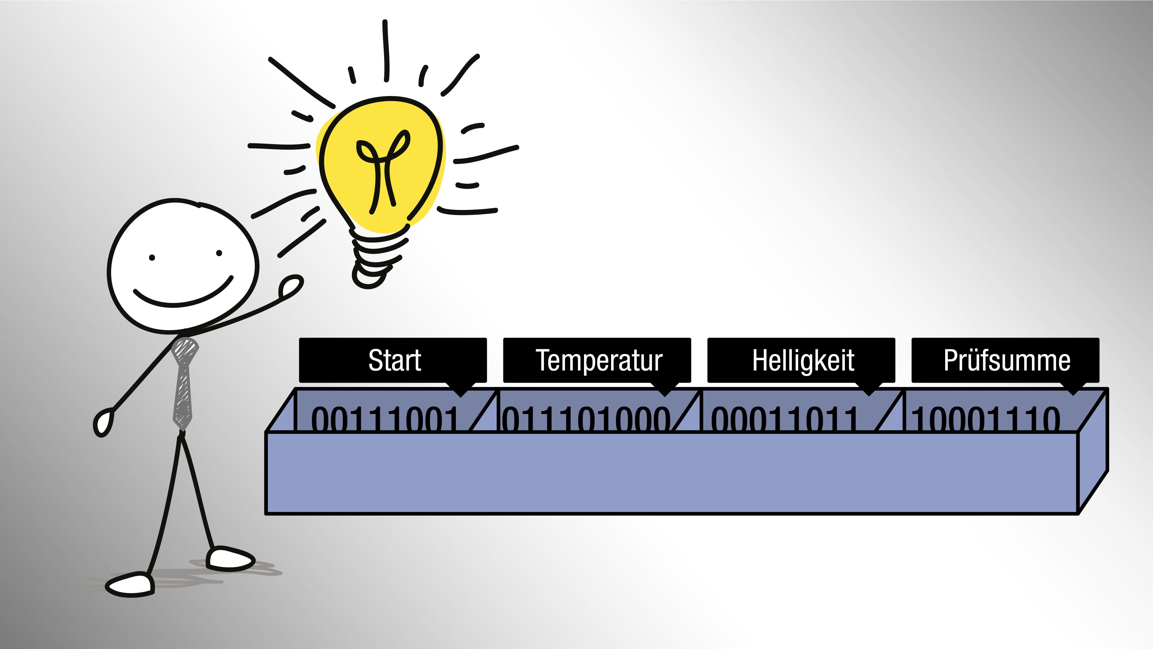 Datenstrom mit angewendetem Funkprotokoll