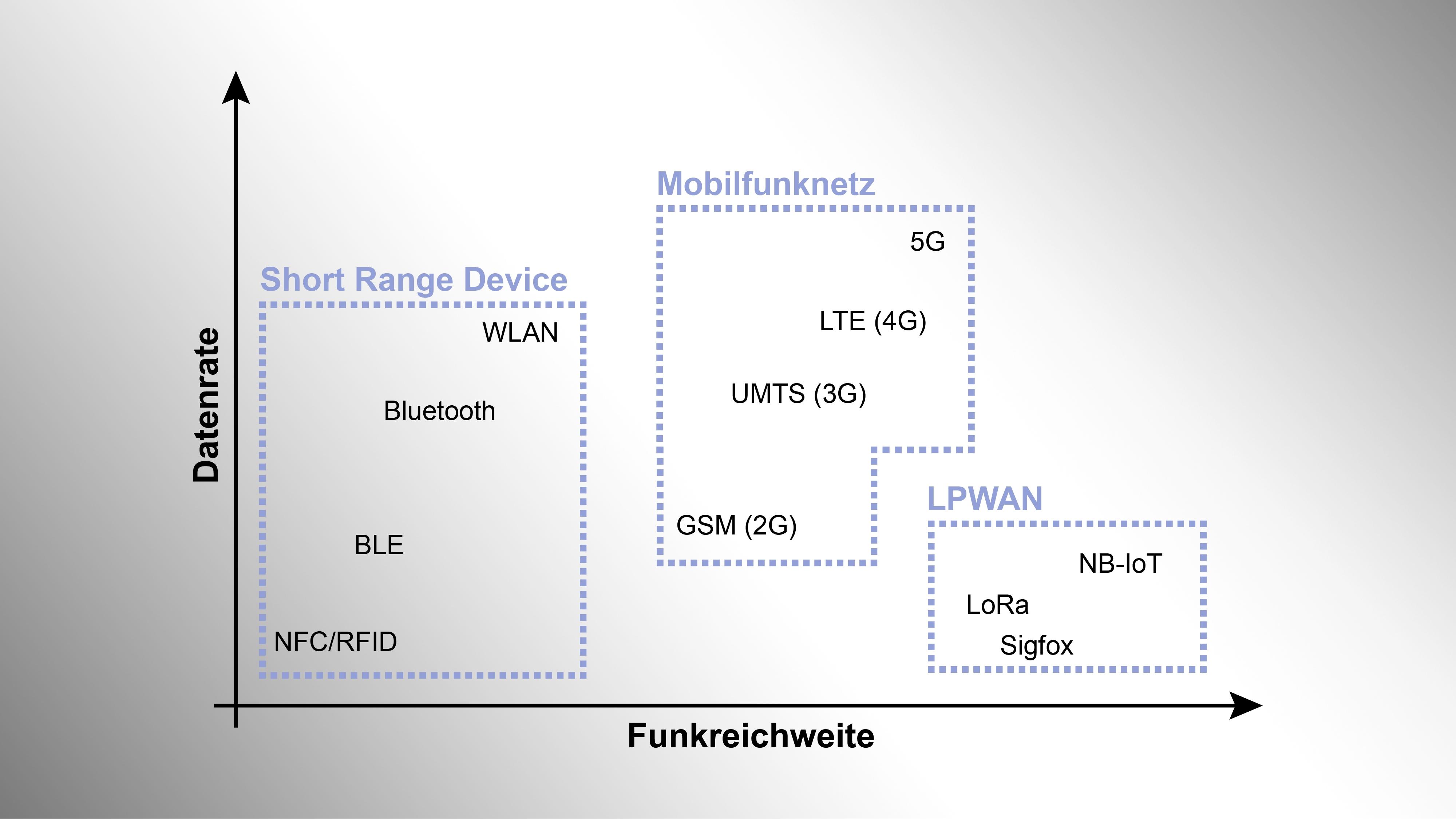 Eigenschaften_Funktechnologien.jpg#asset:1393