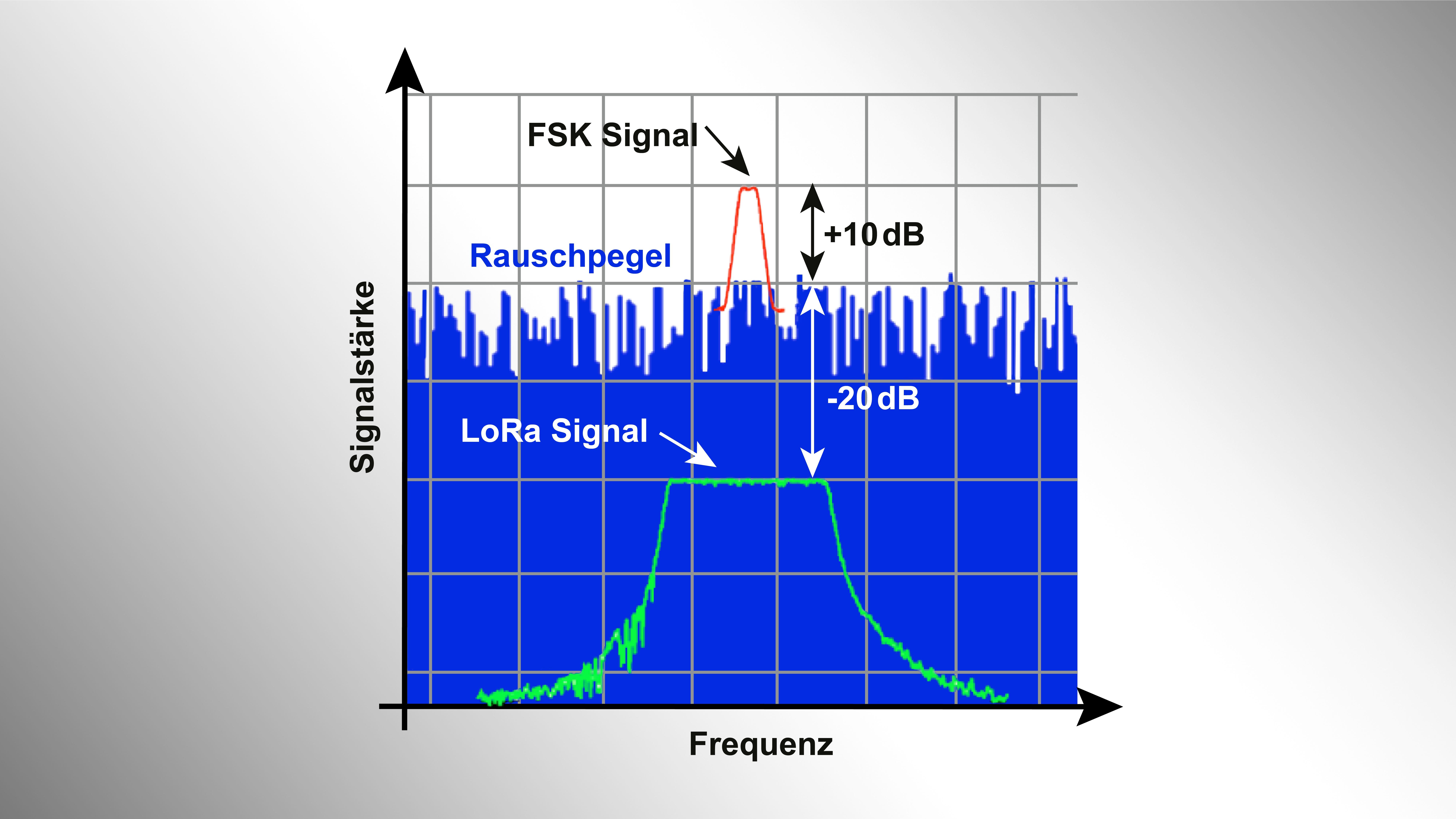 LoRa-Frequenz-und-Signalstärke