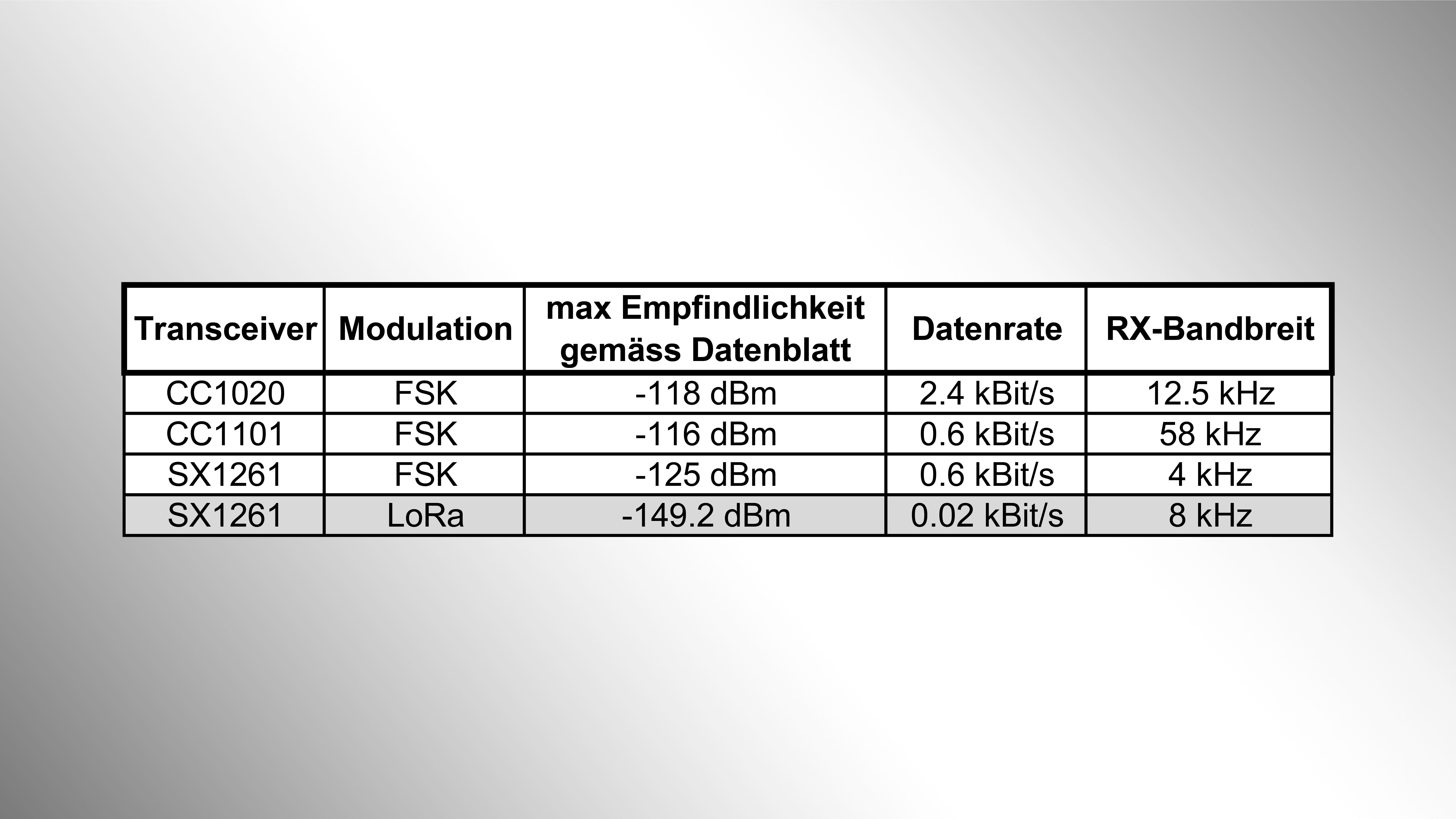 Vergleichsmessung-LoRa-und-FSK