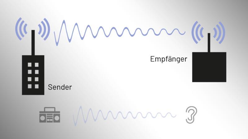 Wie funktioniert die Funktechnologie?