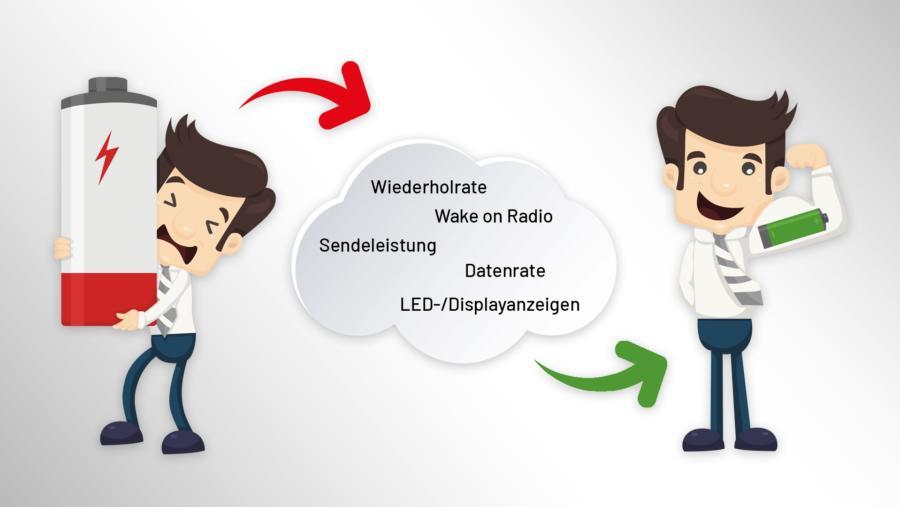 Faktoren, die den Energieverbrauch beeinflussen.