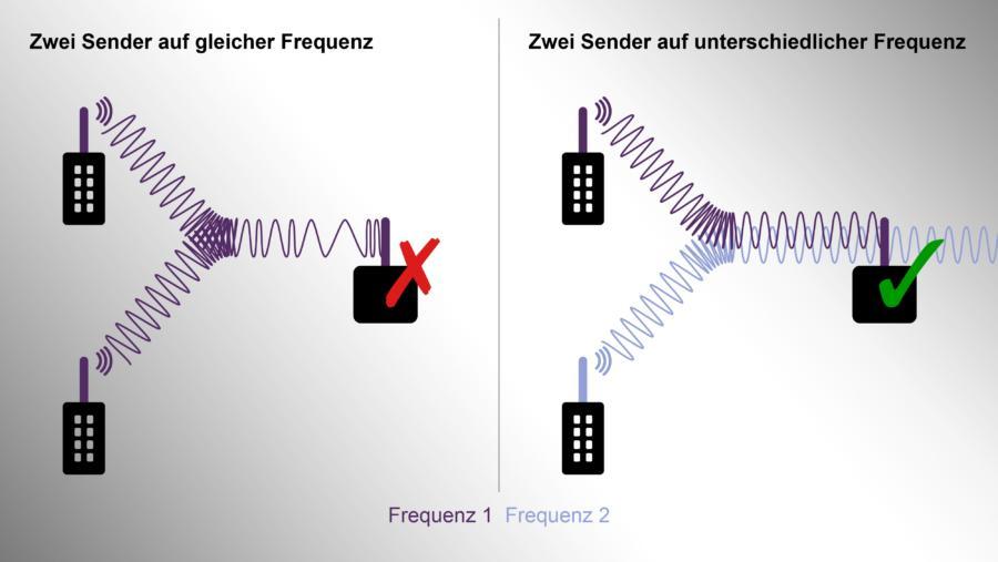 automatische Frequenzwahl