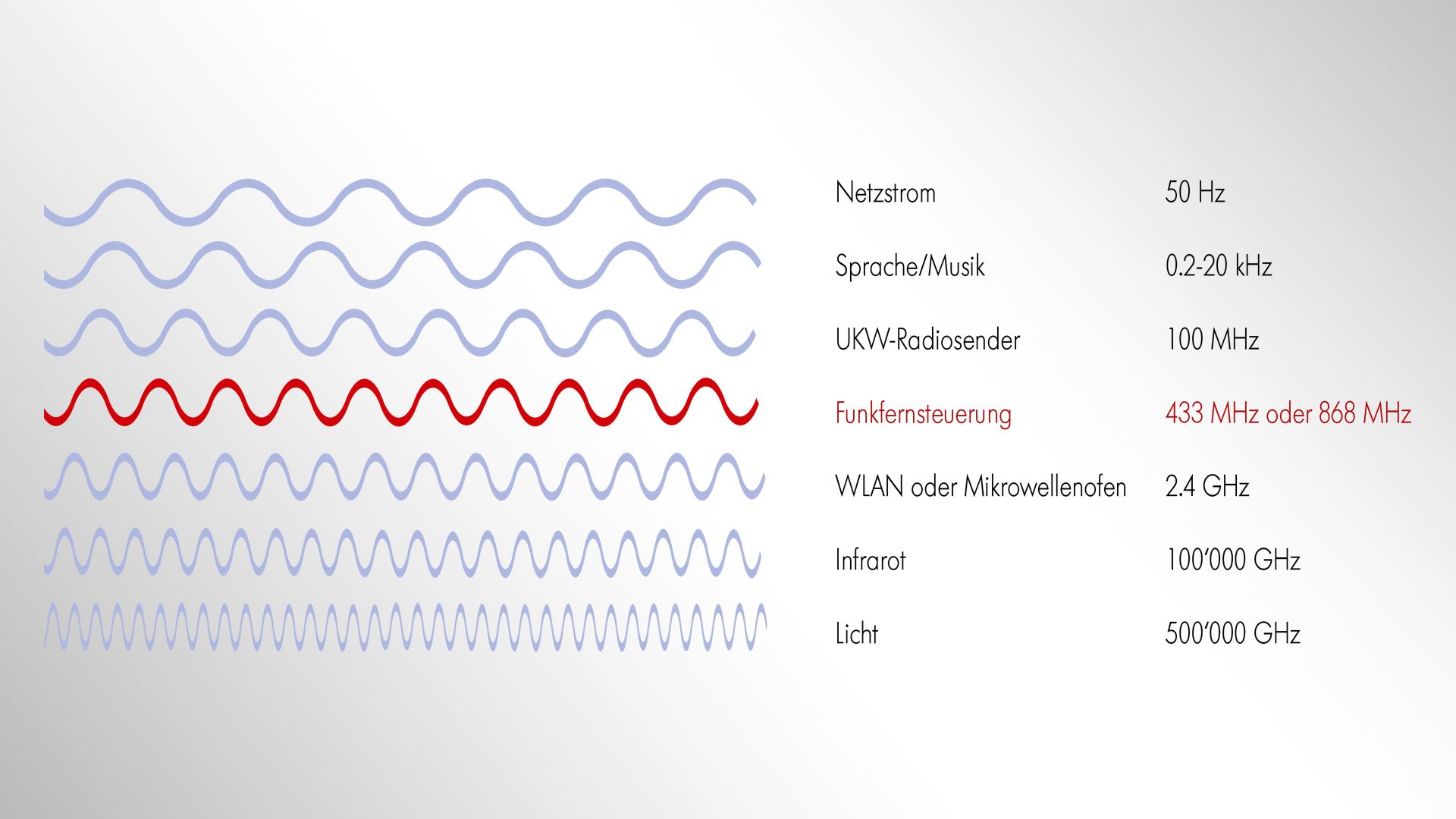 funkbegriffe_frequenz