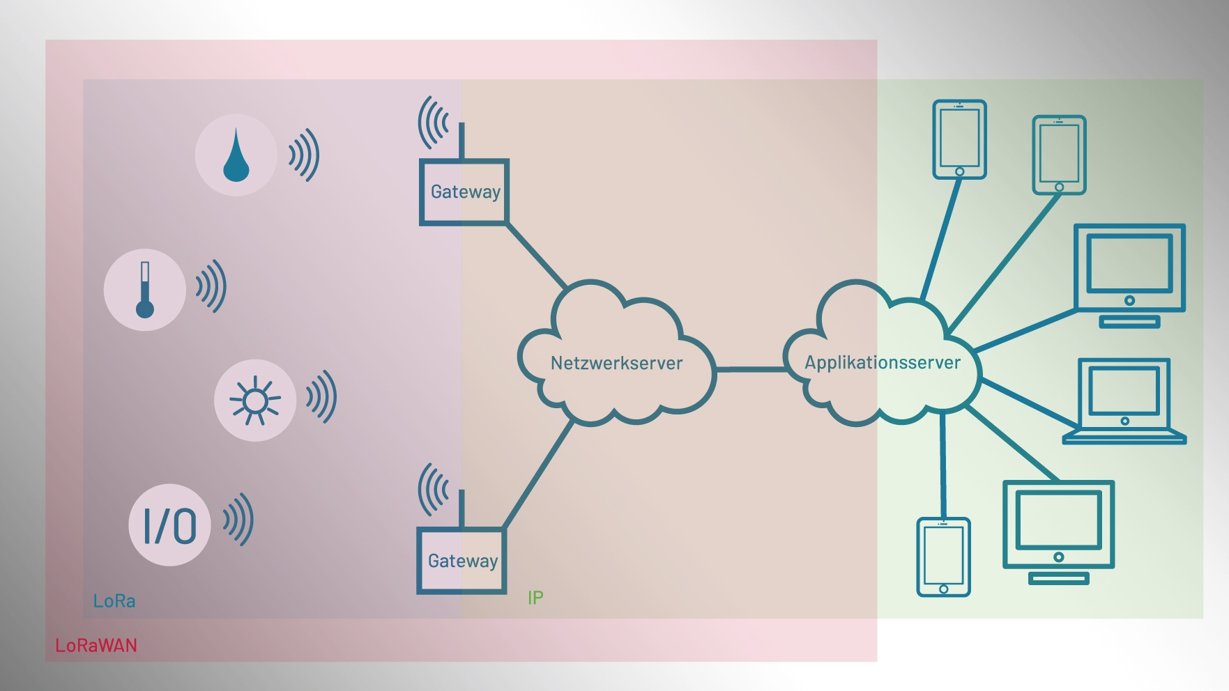 LoRaWAN-Netzwerk